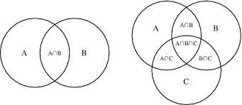 Matematika dan ilmu alamiah dasar srhmichelle25 diagram venn ccuart Gallery